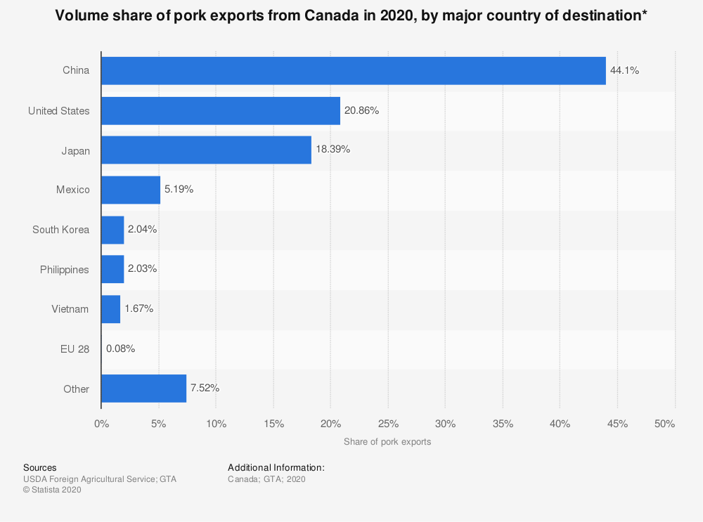 Statistic: Volume share of pork exports from Canada in 2018, by major country of destination* | Statista