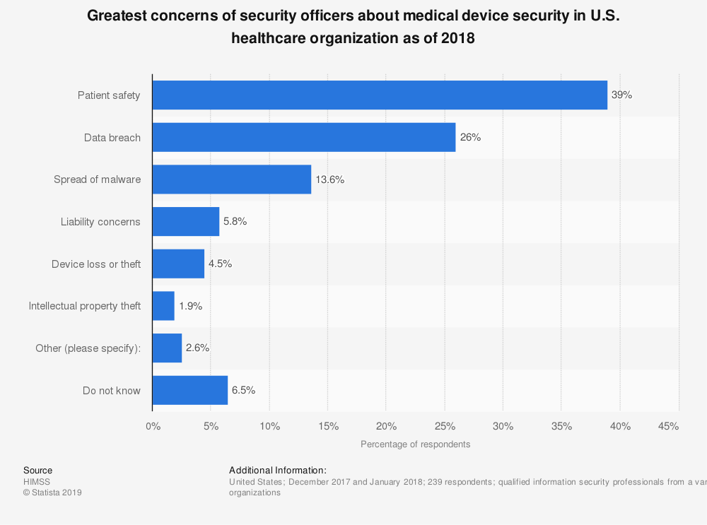 Statistic: Greatest concerns of security officers about medical device security in U.S. healthcare organization as of 2018 | Statista