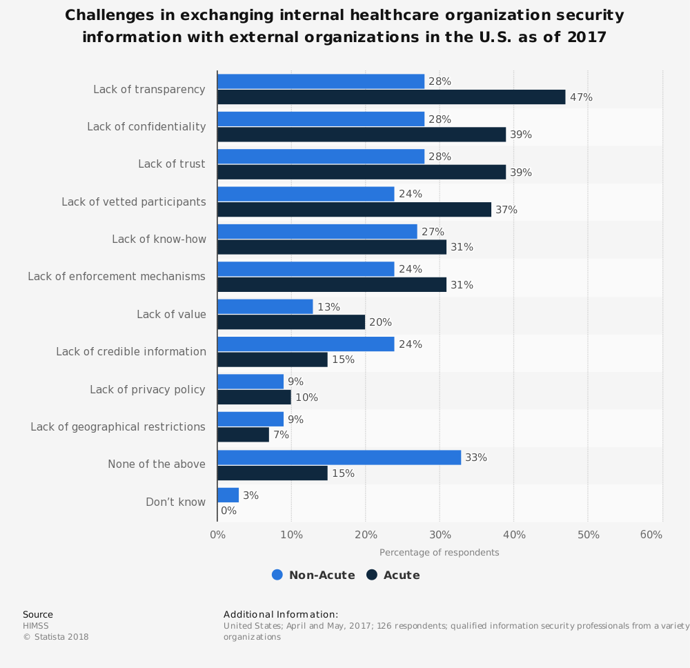 Statistic: Challenges in exchanging internal healthcare organization security information with external organizations in the U.S. as of 2017 | Statista