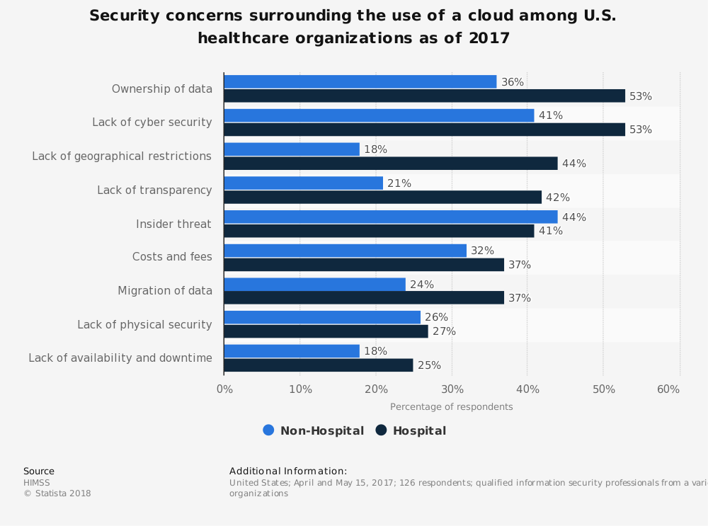 Statistic: Security concerns surrounding the use of a cloud among U.S. healthcare organizations as of 2017 | Statista