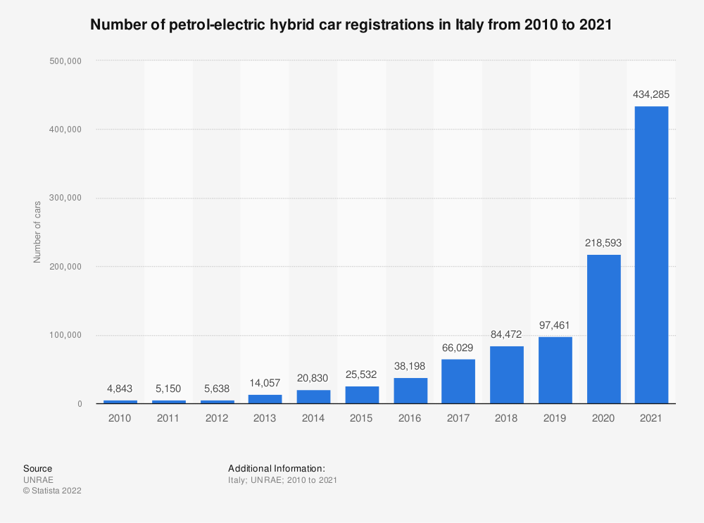 Statistic: Number of petrol-electric hybrid car registrations in Italy from 2010 to 2019 | Statista