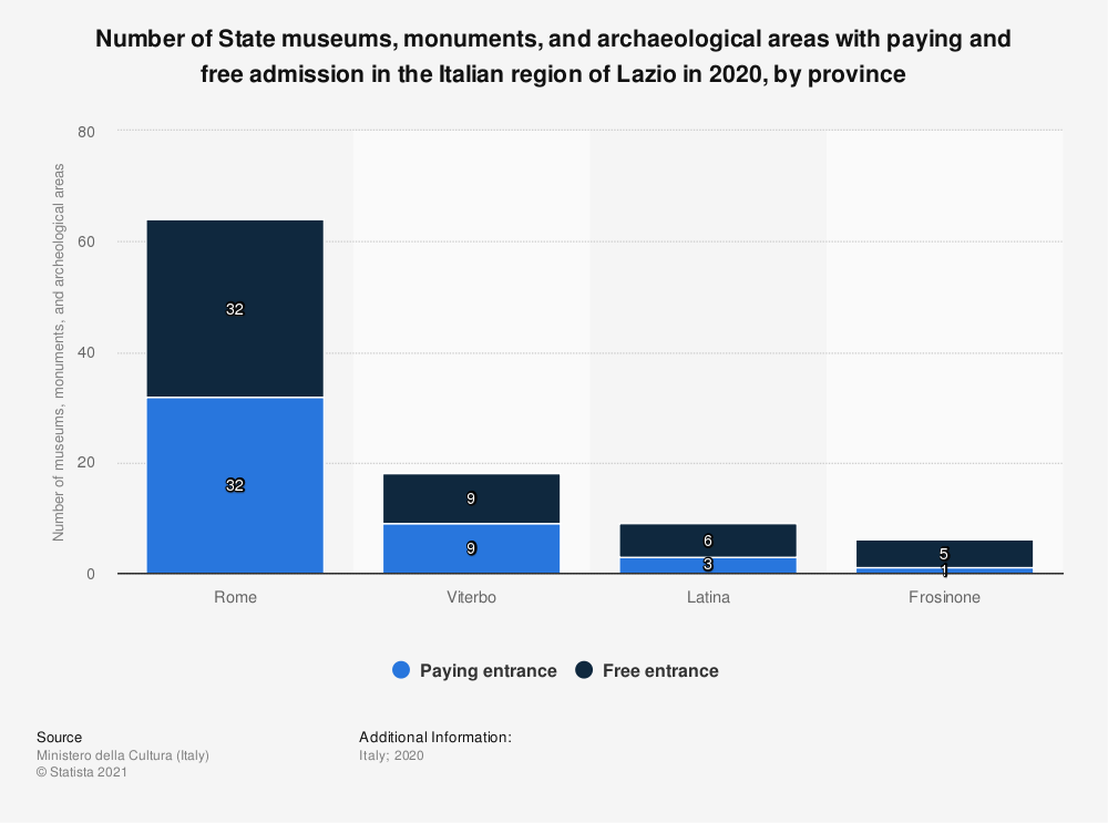 Statistic: Number of State museums, monuments and archeological areas with paying and free admission in the Italian region of Lazio in 2018, by province | Statista