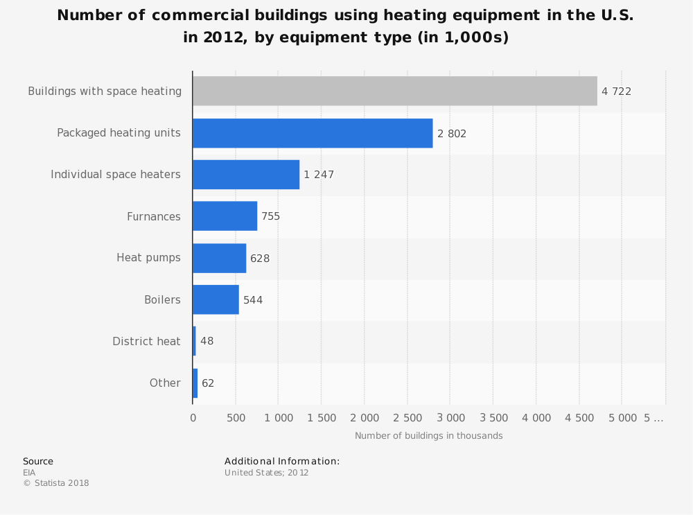 Statistic: Number of commercial buildings using heating equipment in the U.S. in 2012, by equipment type (in 1,000s) | Statista
