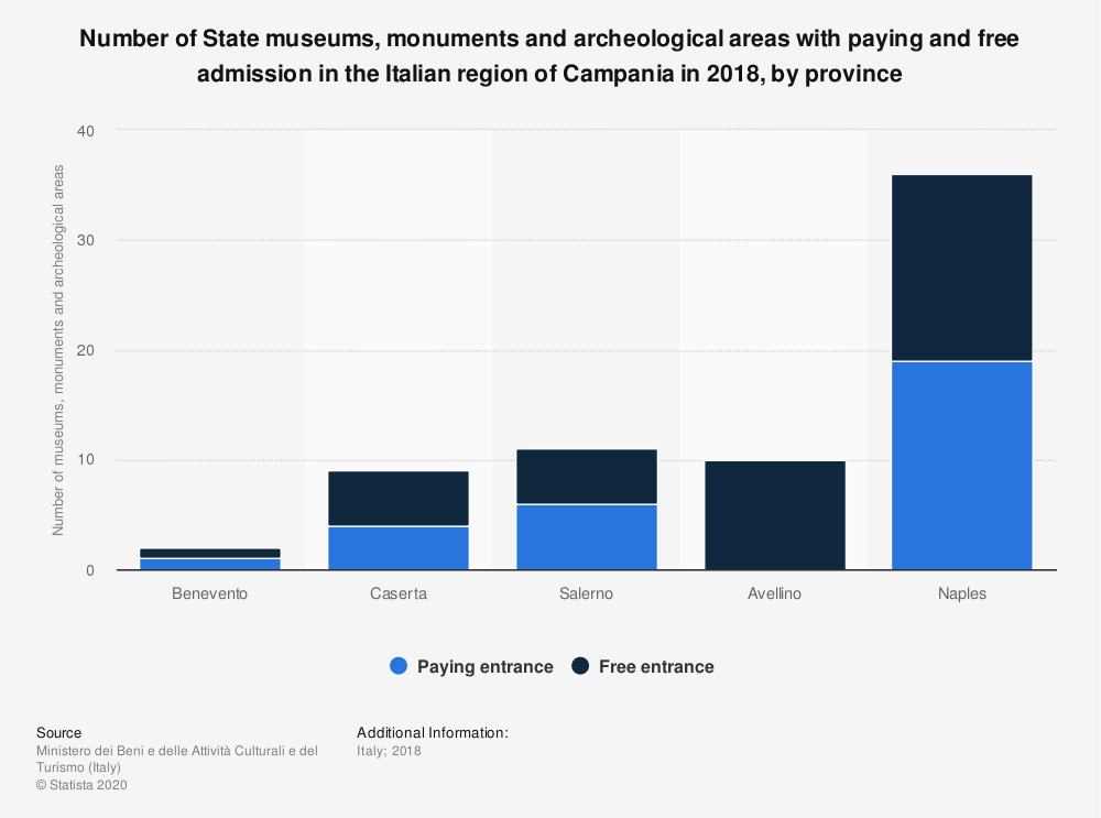 Statistic: Number of State museums, monuments and archeological areas with paying and free admission in the Italian region of Campania in 2018, by province | Statista