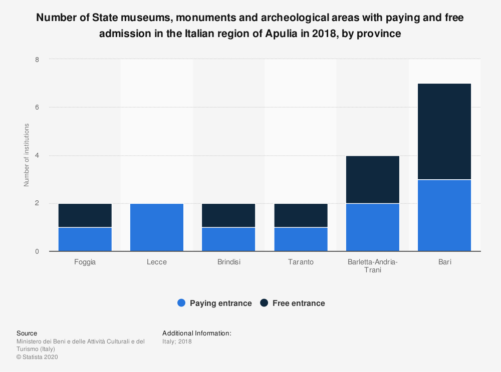 Statistic: Number of State museums, monuments and archeological areas with paying and free admission in the Italian region of Apulia in 2018, by province   Statista