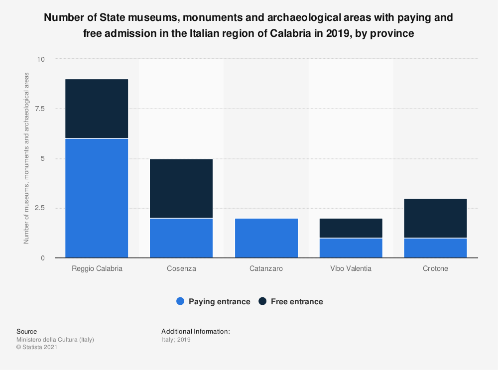 Statistic: Number of State museums, monuments and archeological areas with paying and free admission in the Italian region of Calabria in 2018, by province | Statista