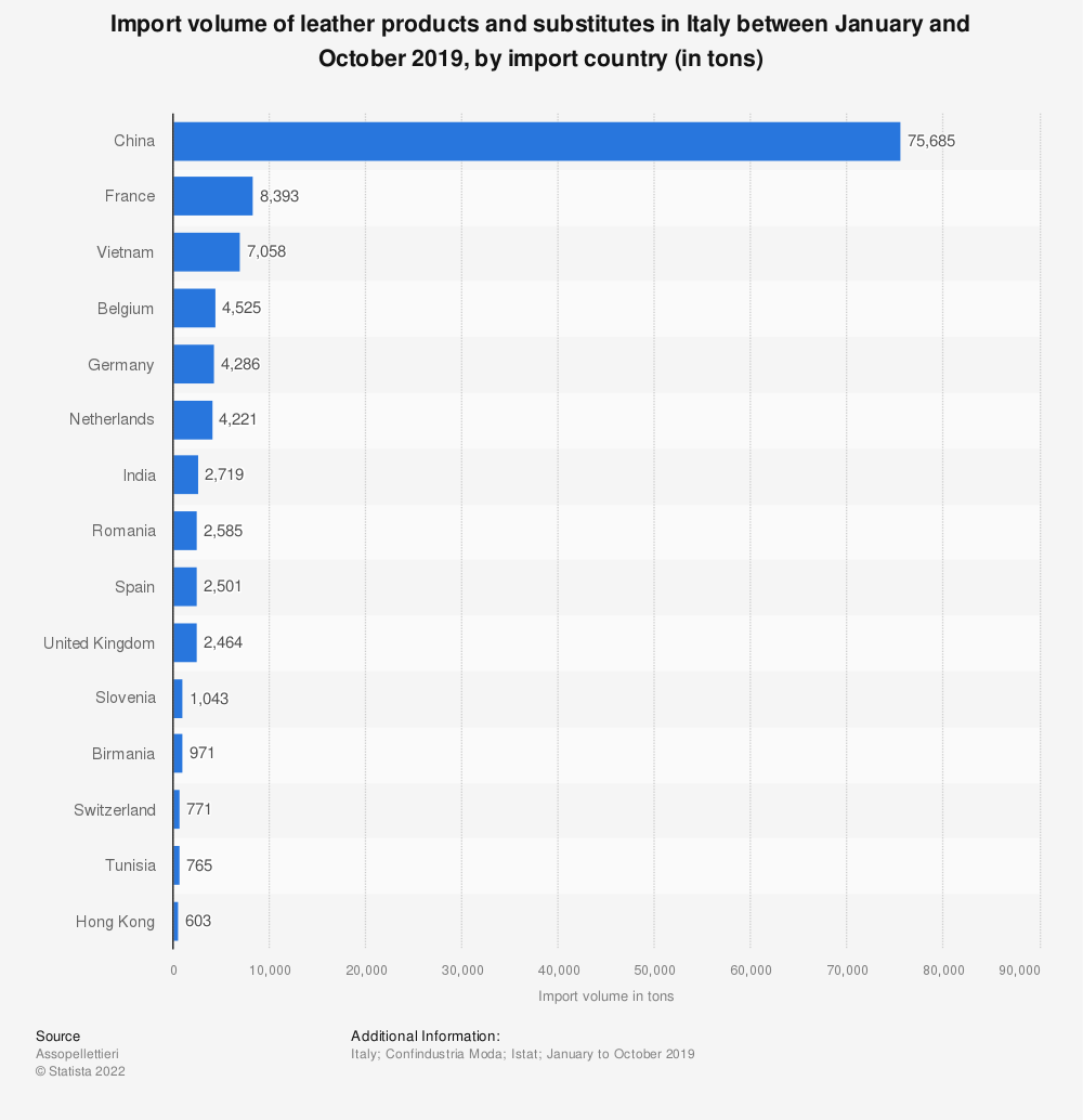 Statistic: Import volume of leather products and substitutes in Italy between January and October 2019, by import country (in tons) | Statista