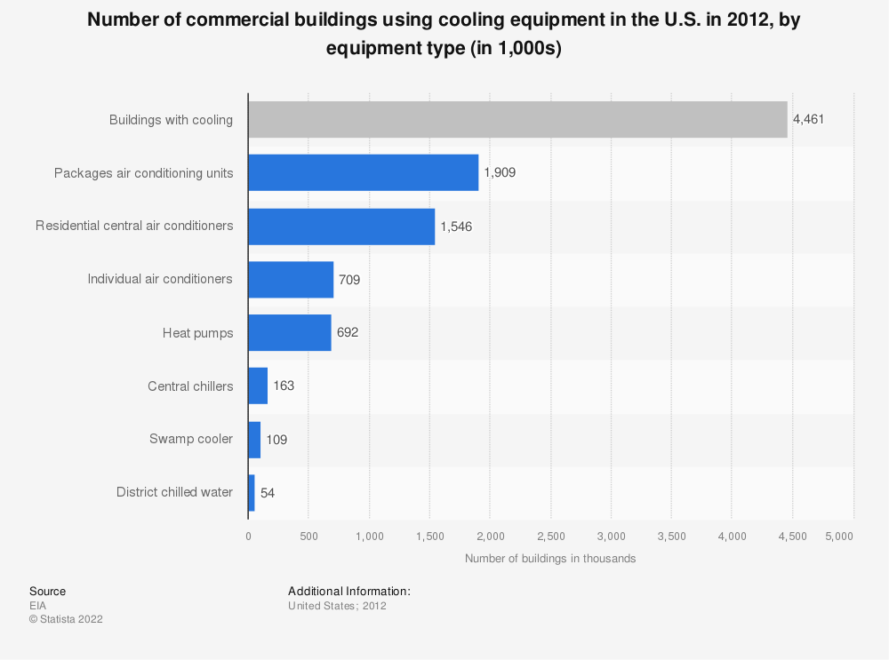 Statistic: Number of commercial buildings using cooling equipment in the U.S. in 2012, by equipment type (in 1,000s) | Statista