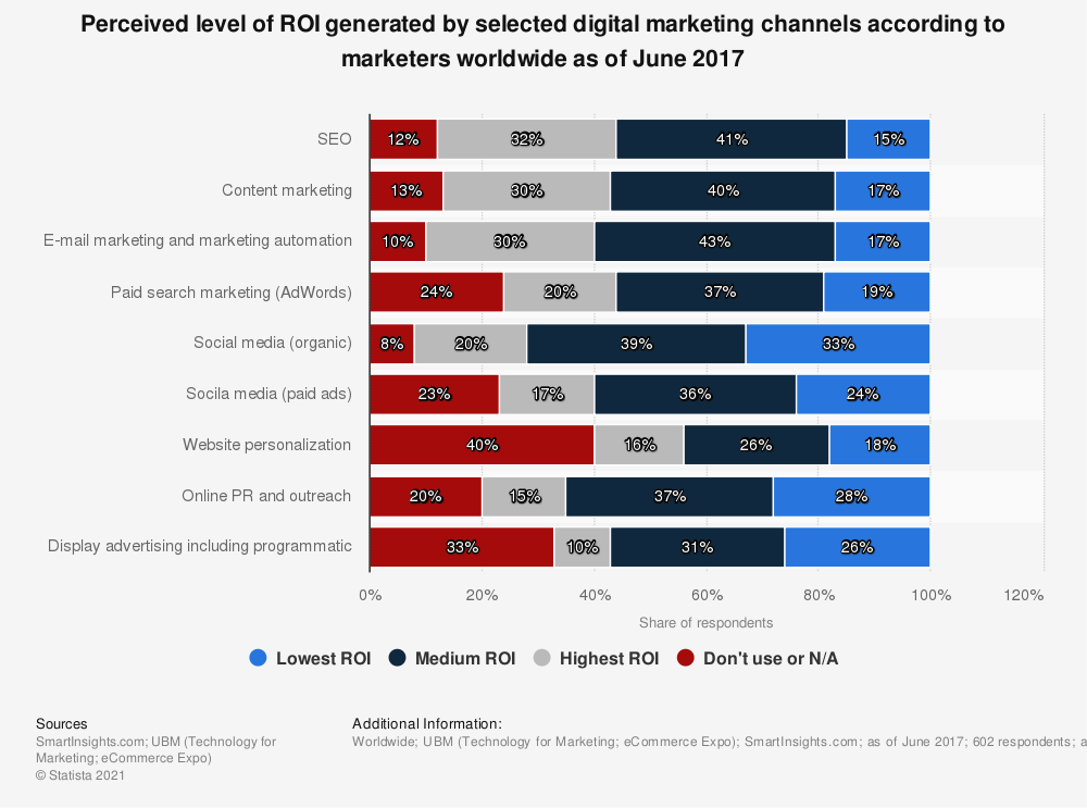 Statistic: Perceived level of ROI generated by selected digital marketing channels according to marketers worldwide as of June 2017 | Statista