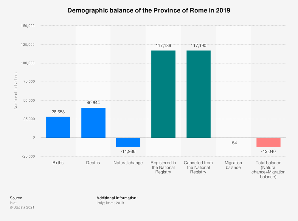 Statistic: Demographic balance of the Province of Rome in 2018 | Statista