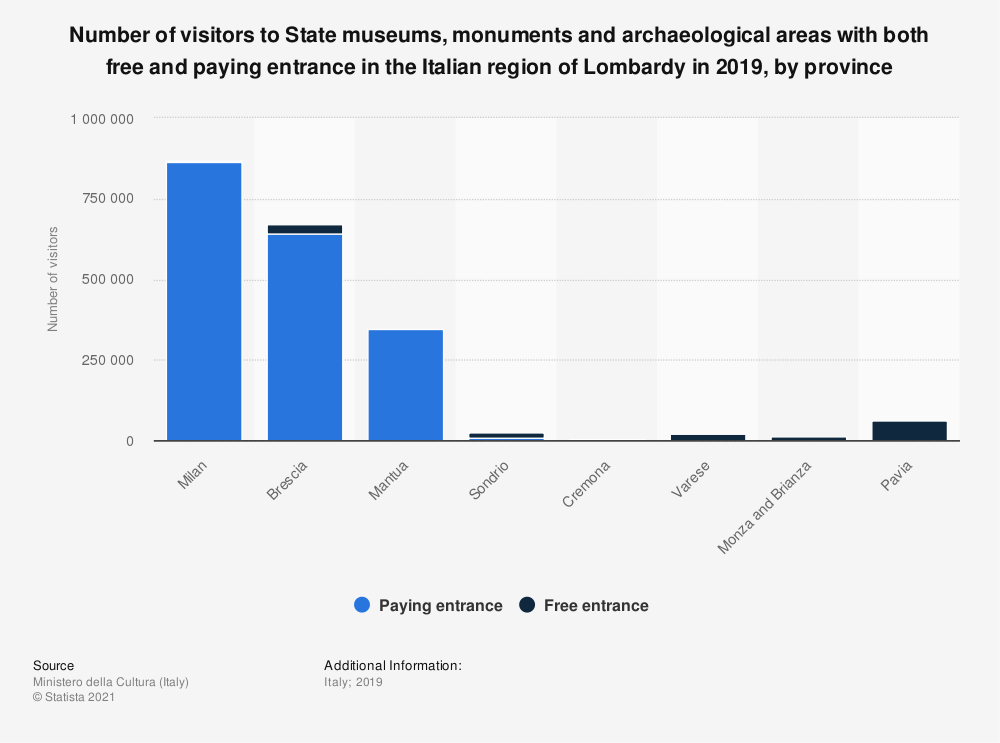 Statistic: Number of visitors to State museums, monuments and archeological areas with both free and paying entrance in the Italian region of Lombardy in 2018, by province | Statista