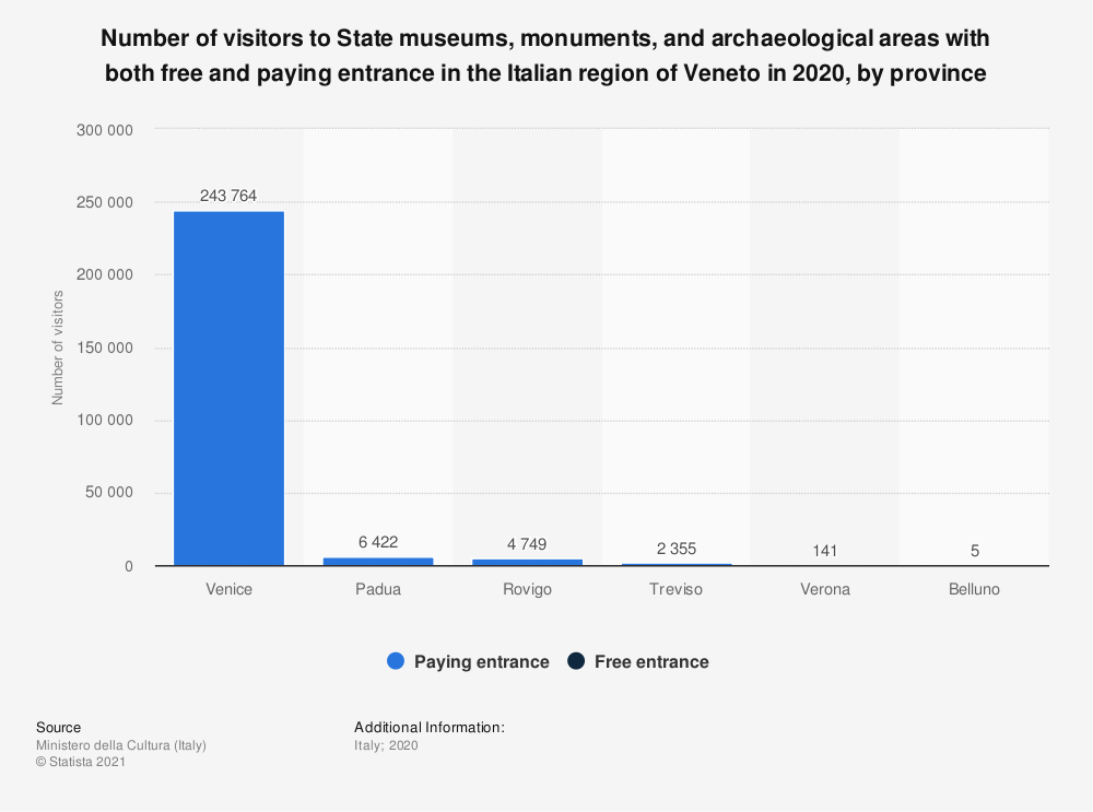 Statistic: Number of visitors to State museums, monuments, and archaeological areas with both free and paying entrance in the Italian region of Veneto in 2020, by province   Statista