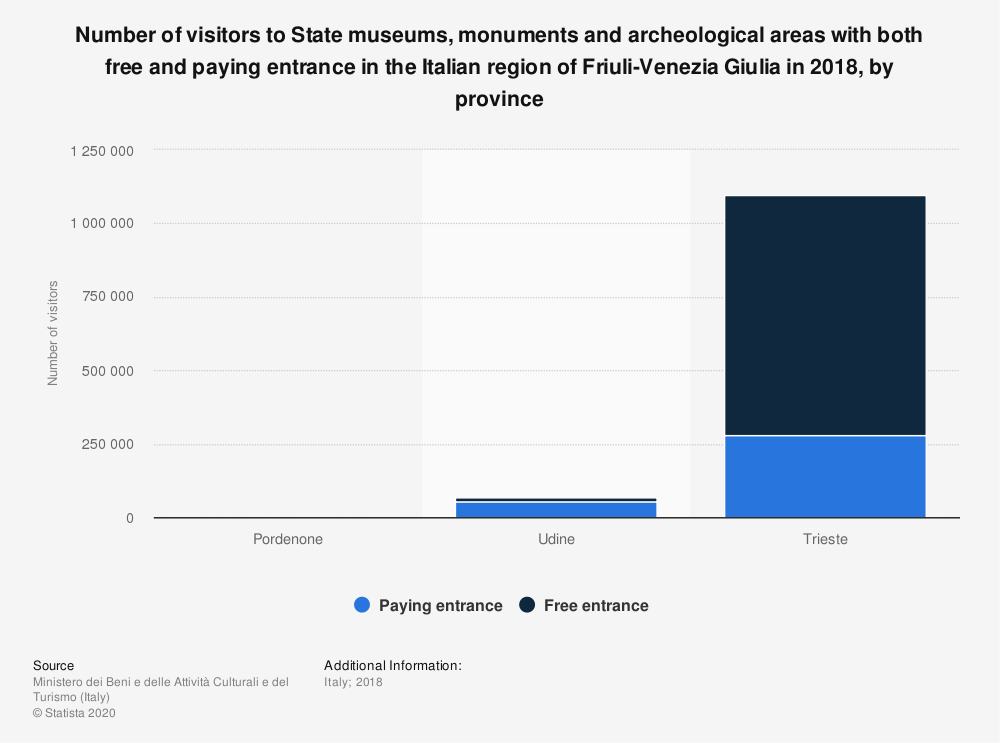 Statistic: Number of visitors to State museums, monuments and archeological areas with both free and paying entrance in the Italian region of Friuli-Venezia Giulia in 2018, by province | Statista