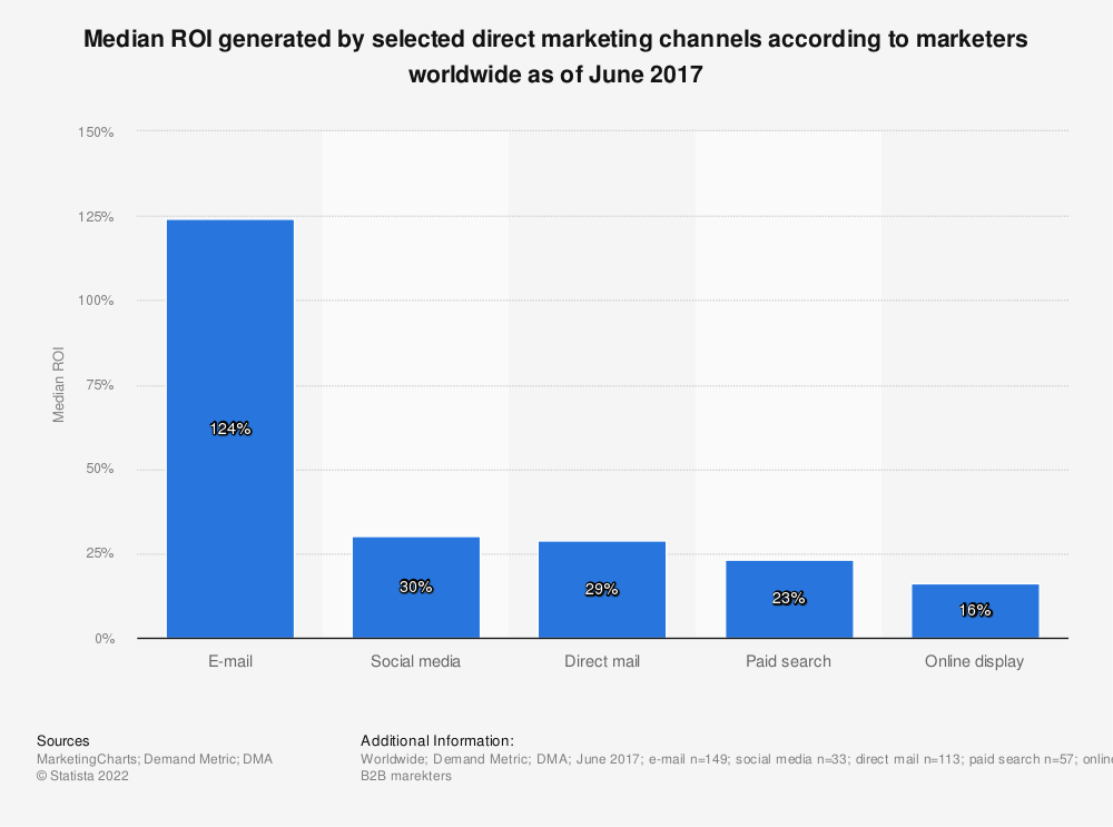 Statistic: Median ROI generated by selected direct marketing channels according to marketers worldwide as of June 2017 | Statista