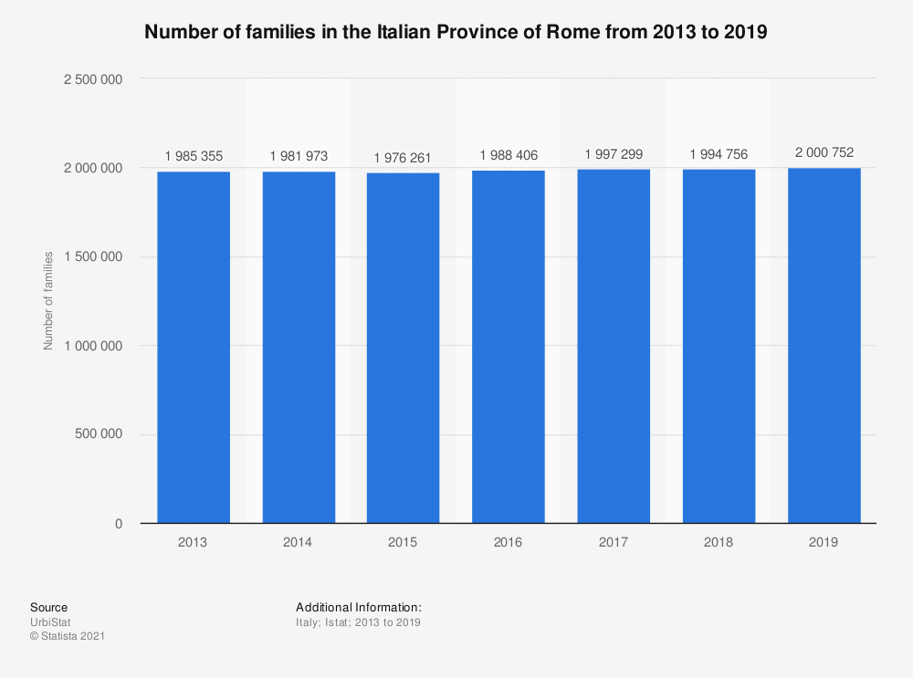 Statistic: Number of families in the Italian Province of Rome from 2013 to 2018 | Statista