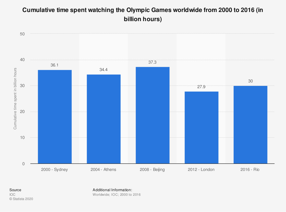 Statistic: Cumulative time spent watching the Olympic Games worldwide from 2000 to 2016 (in billion hours) | Statista