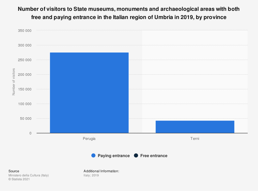 Statistic: Number of visitors to State museums, monuments and archeological areas with both free and paying entrance in the Italian region of Umbria in 2018, by province   Statista