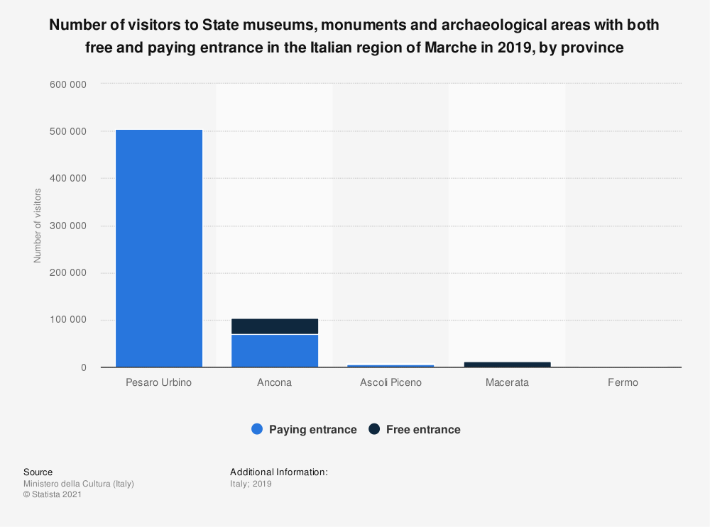 Statistic: Number of visitors to State museums, monuments and archeological areas with both free and paying entrance in the Italian region of Marche in 2018, by province | Statista