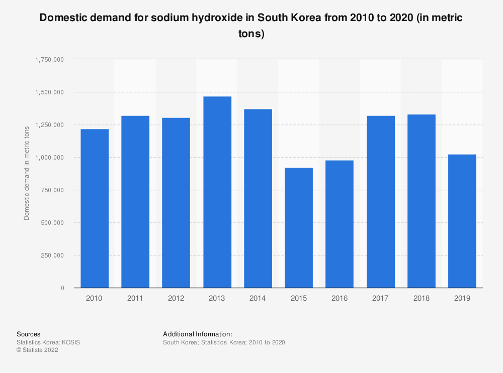 Statistic: Domestic demand of sodium hydroxide in South Korea from 2006 to 2018 (in metric tons) | Statista