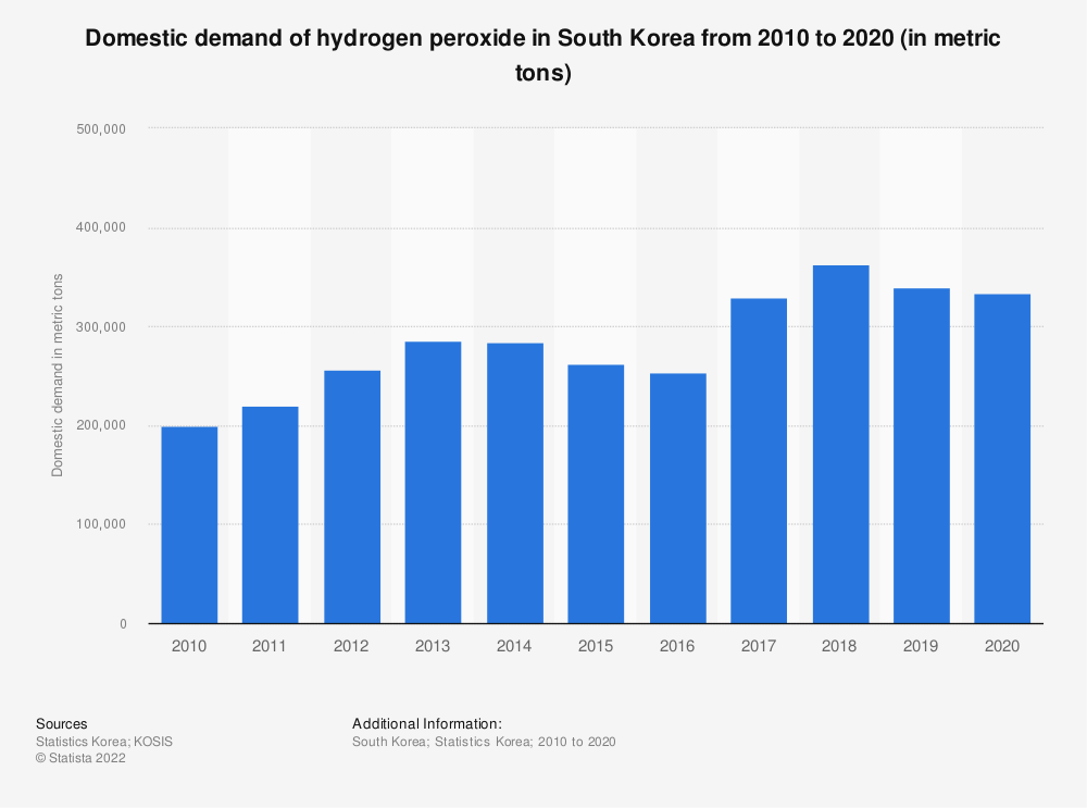 Statistic: Domestic demand of hydrogen peroxide in South Korea from 2006 to 2019 (in metric tons)   Statista