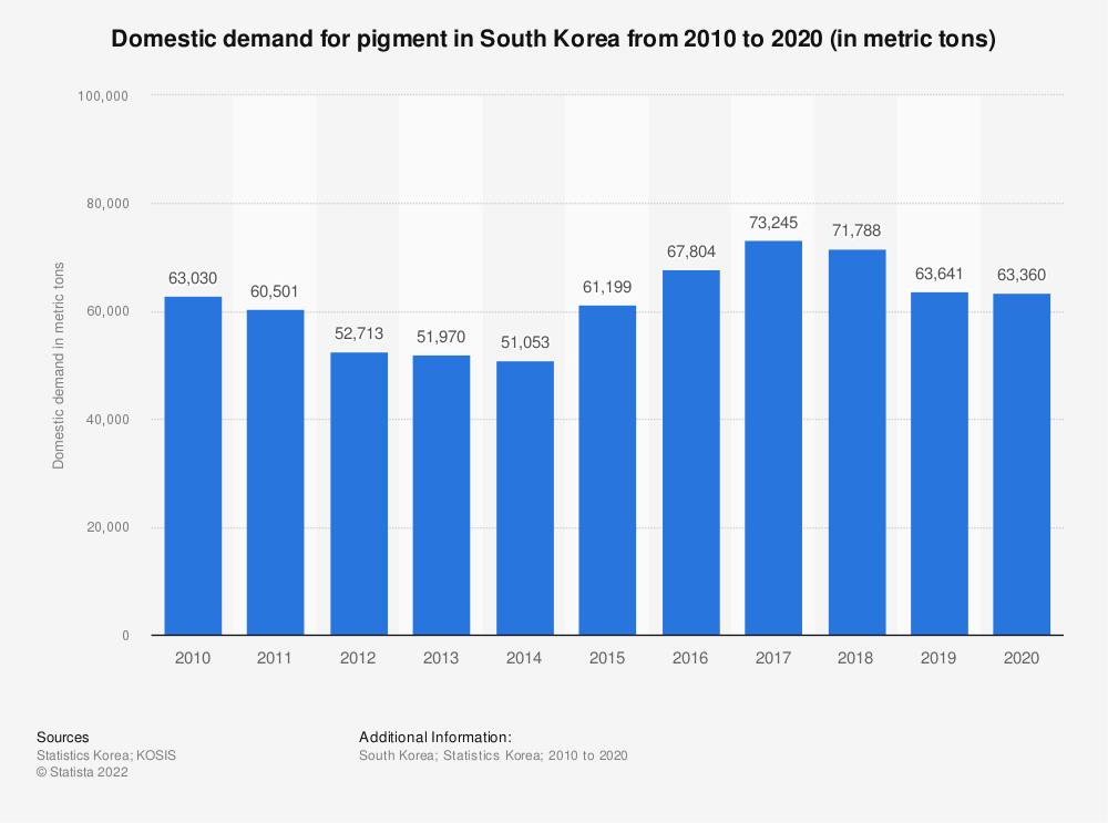 Statistic: Domestic demand of pigment in South Korea from 2006 to 2018 (in metric tons) | Statista