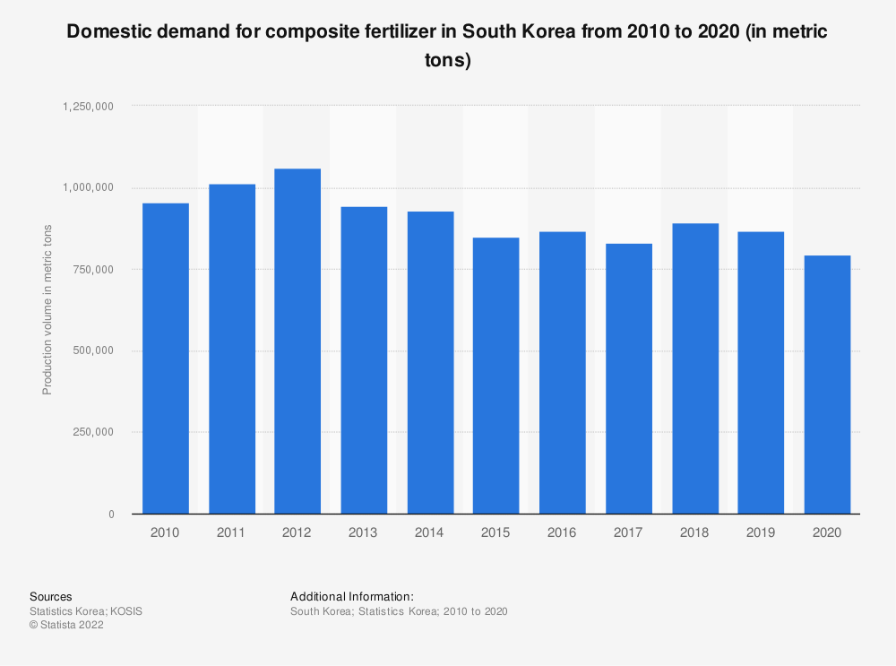 Statistic: Domestic demand of composite fertilizer in South Korea from 2006 to 2018 (in metric tons) | Statista