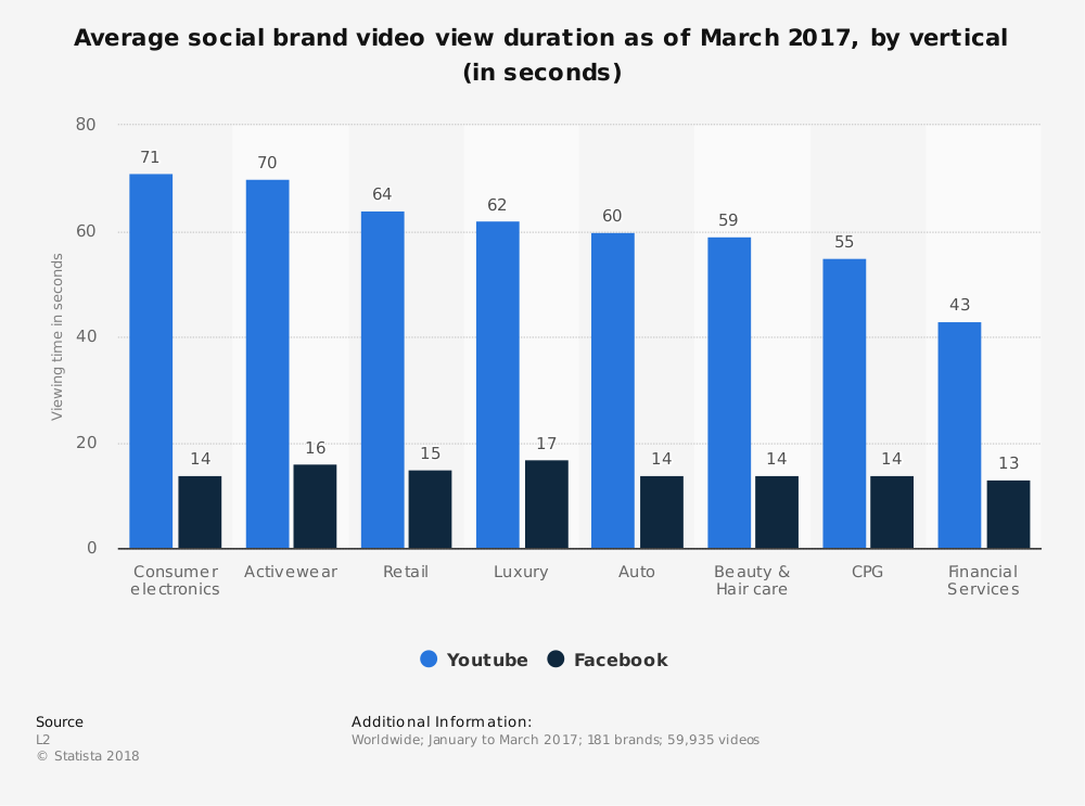 Statistic: Average social brand video view duration as of March 2017, by vertical (in seconds) | Statista