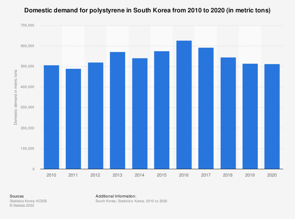 Statistic: Domestic demand of polystrene in South Korea from 2006 to 2019 (in metric tons) | Statista