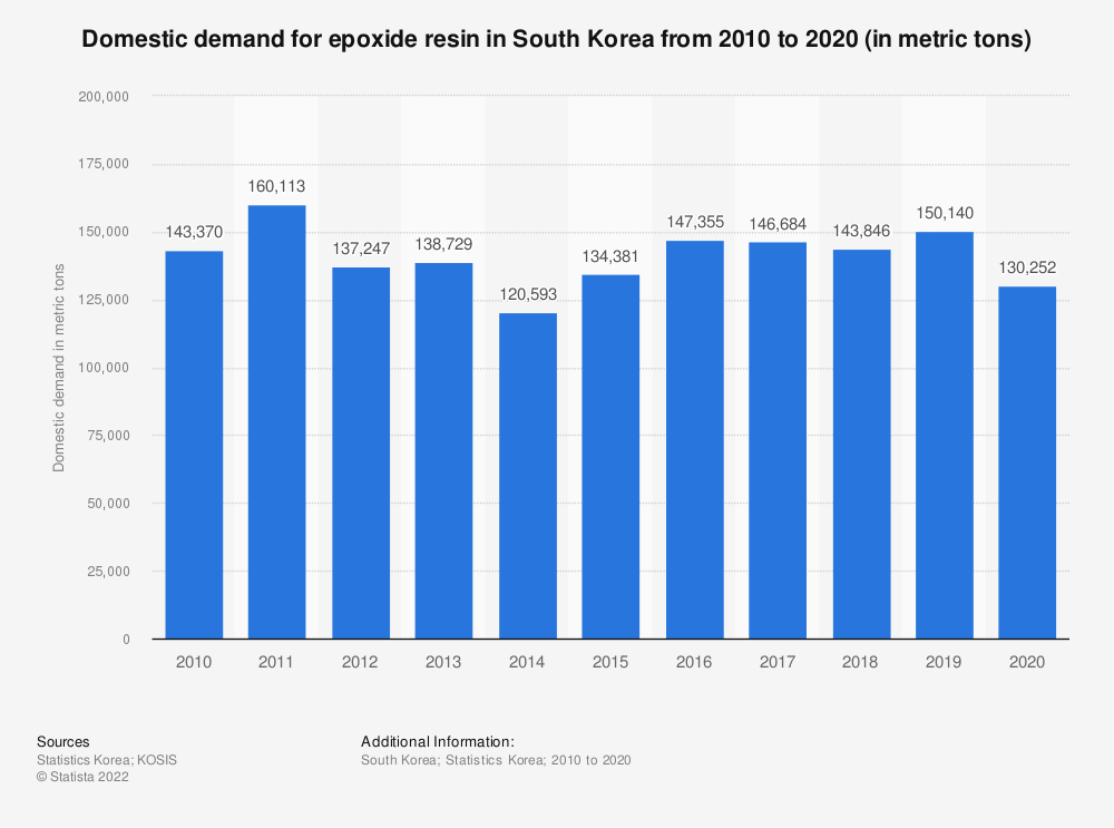 Statistic: Domestic demand of epoxide resin in South Korea from 2010 to 2018 (in metric tons) | Statista