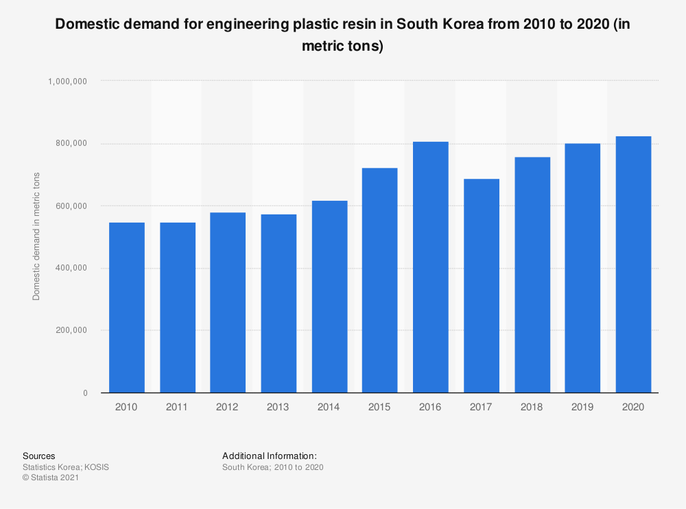 Statistic: Domestic demand of engineering plastic resin in South Korea from 2006 to 2018 (in metric tons)   Statista