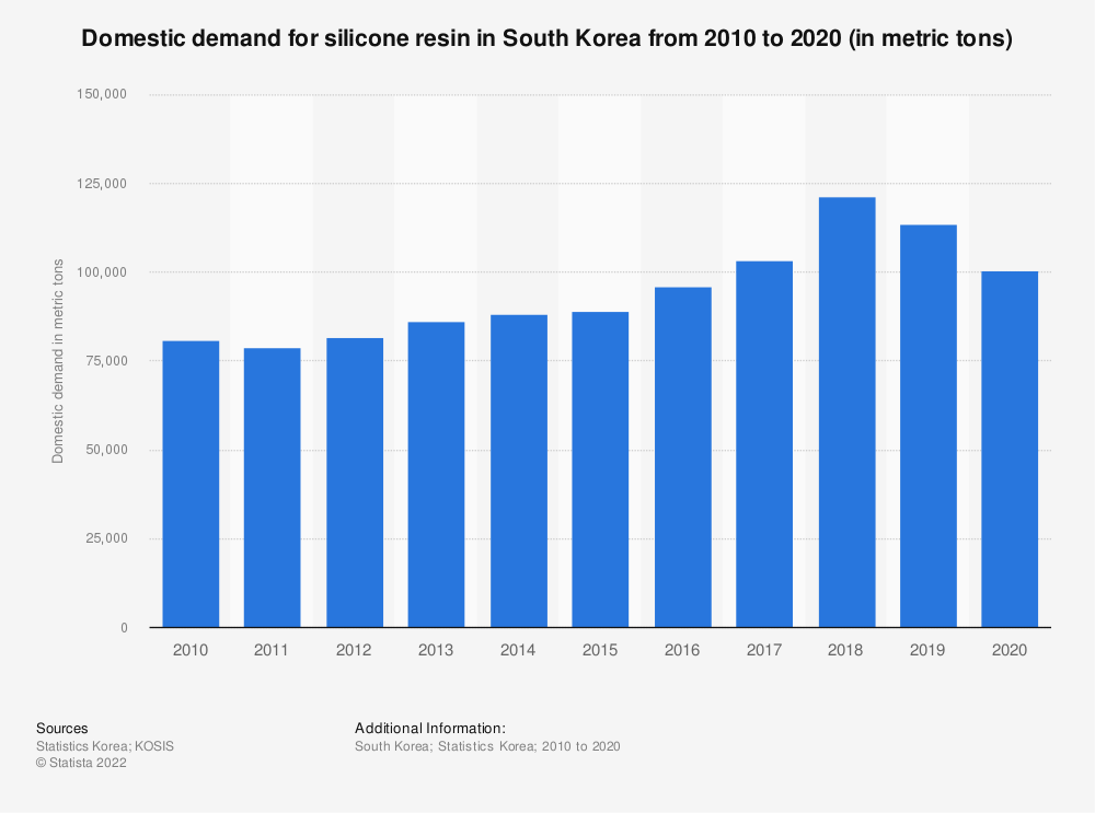 Statistic: Domestic demand of silicone resin in South Korea from 2006 to 2018 (in metric tons) | Statista