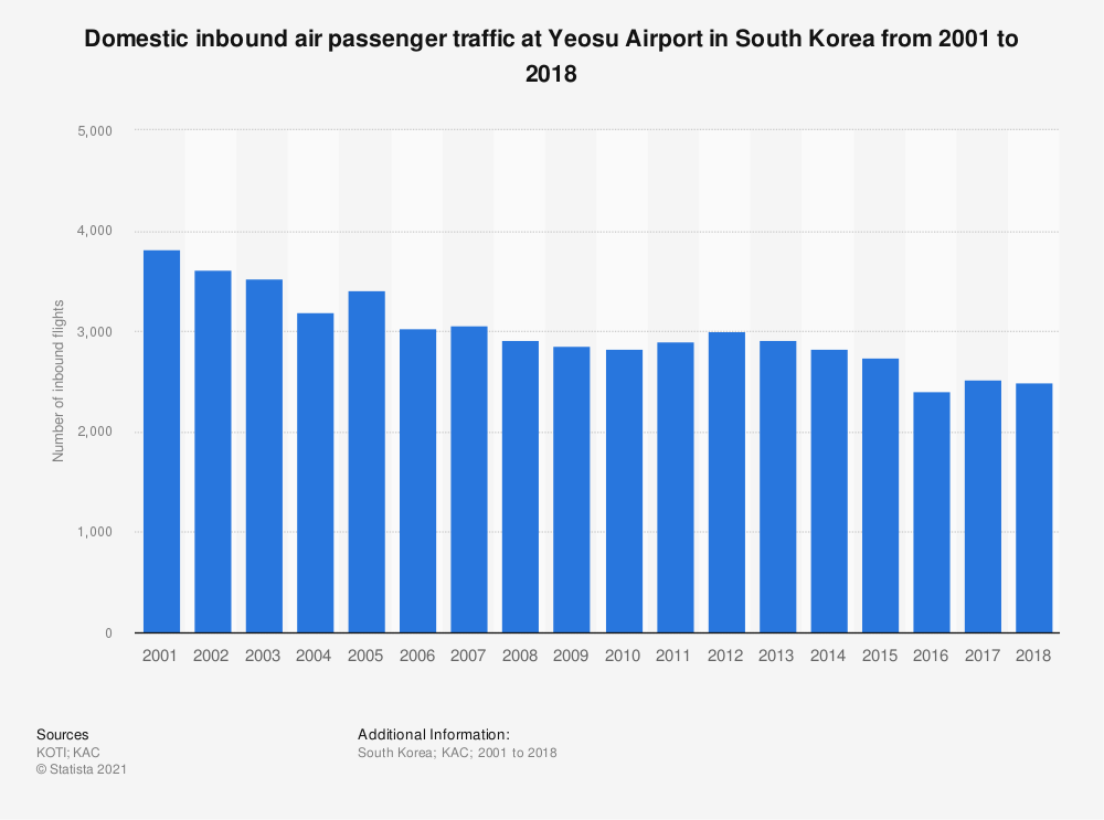 Statistic: Domestic inbound air passenger traffic at Yeosu Airport in South Korea from 2001 to 2018 | Statista