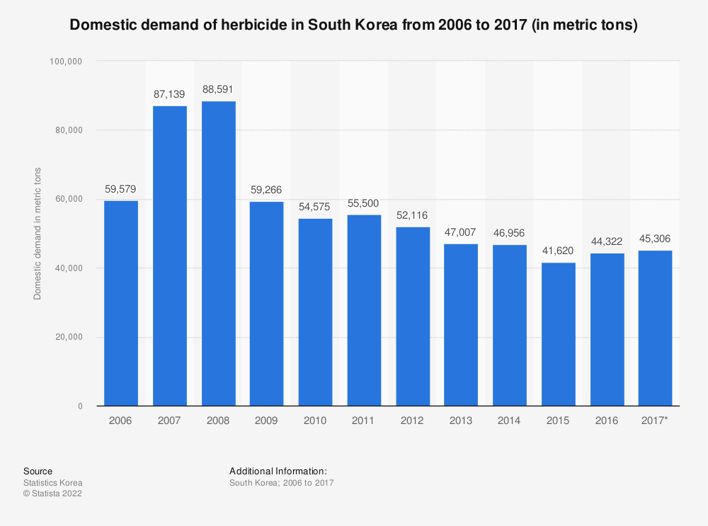 Statistic: Domestic demand of herbicide in South Korea from 2006 to 2017 (in metric tons) | Statista