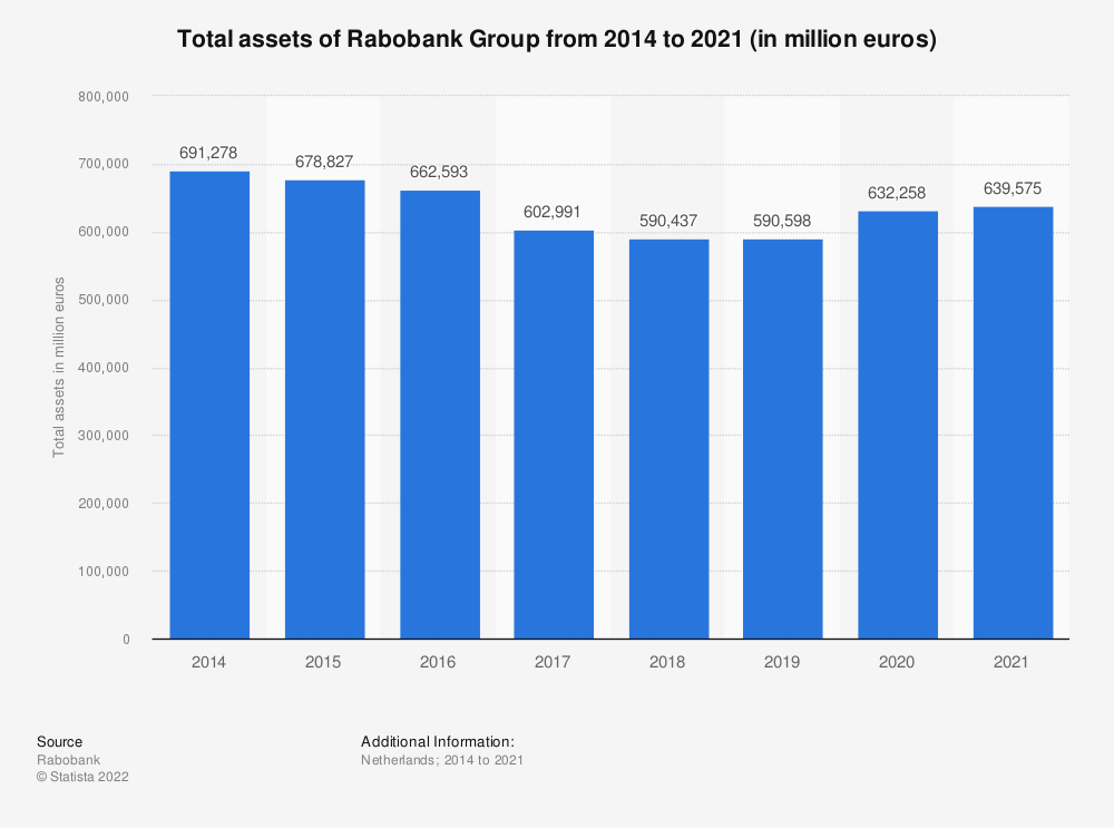 Statistic: Total assets of Rabobank Group from 2014 to 2018 (in million euros) | Statista