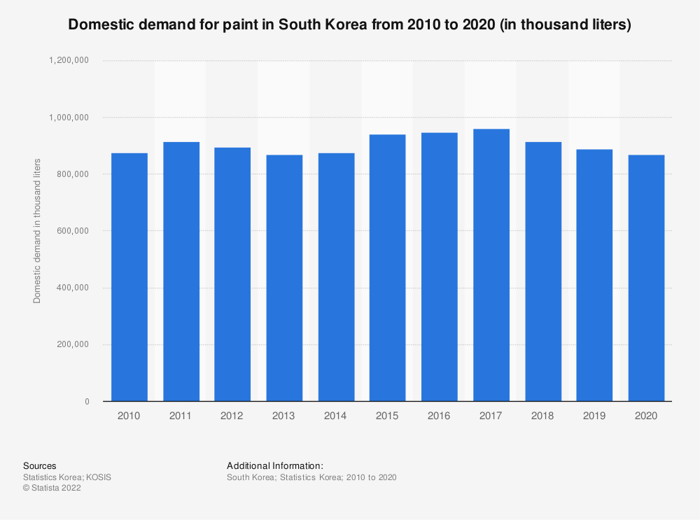 Statistic: Domestic demand of paint in South Korea from 2006 to 2018 (in thousand liters) | Statista