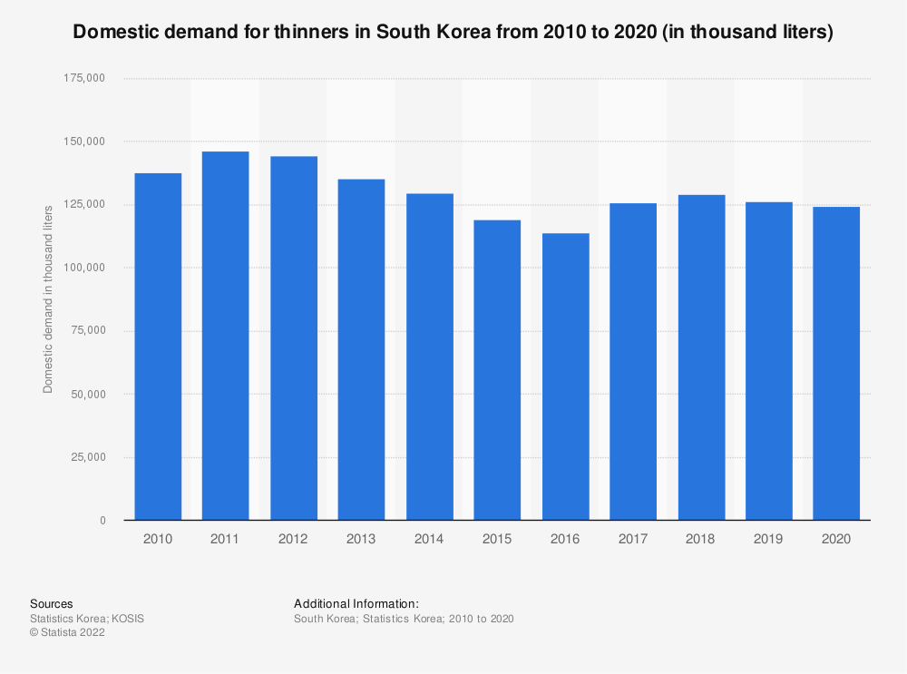 Statistic: Domestic demand of thinners in South Korea from 2006 to 2018 (in thousand liters)   Statista