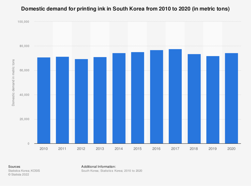 Statistic: Domestic demand of printing ink in South Korea from 2006 to 2018 (in metric tons) | Statista