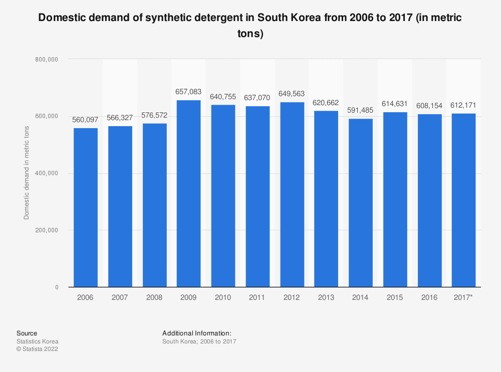 Statistic: Domestic demand of synthetic detergent in South Korea from 2006 to 2017 (in metric tons) | Statista