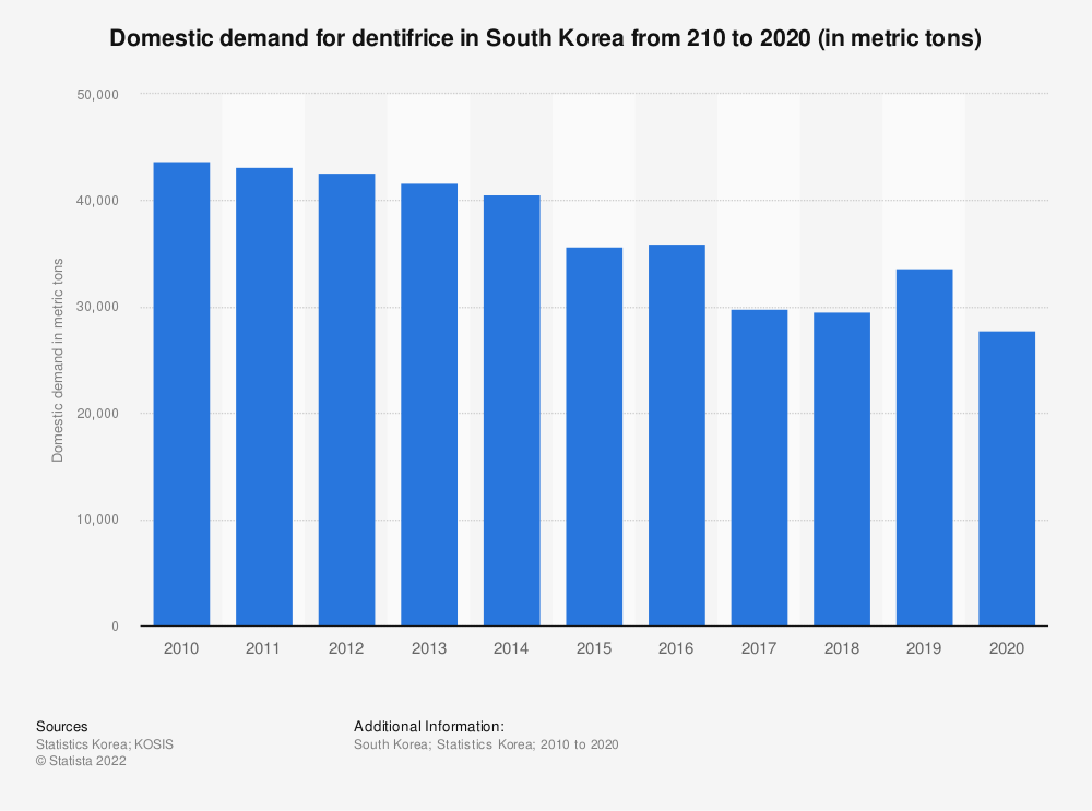 Statistic: Domestic demand of dentifrice in South Korea from 2006 to 2018 (in metric tons) | Statista