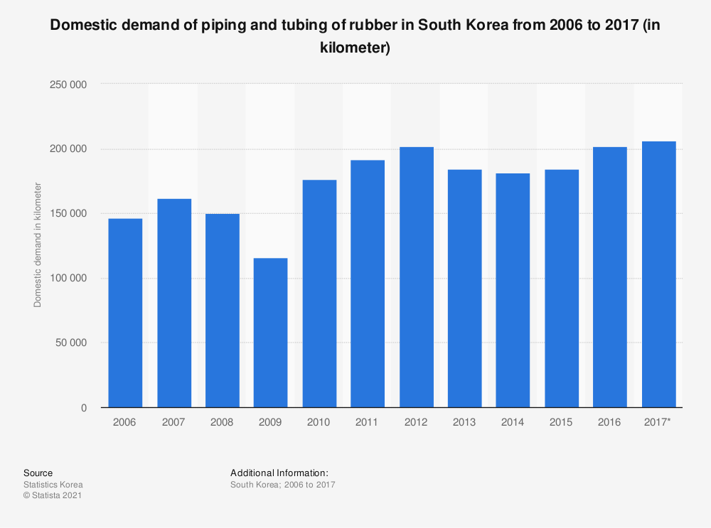 Statistic: Domestic demand of piping and tubing of rubber in South Korea from 2006 to 2017 (in kilometer) | Statista