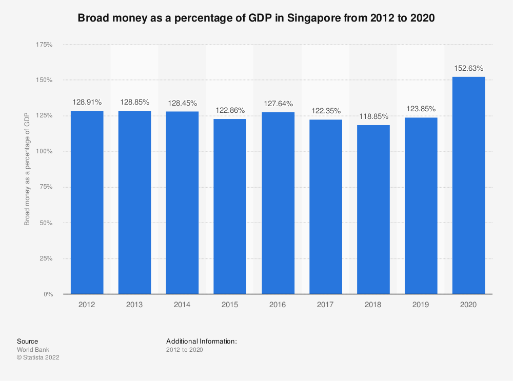 Statistic: Broad money as a percentage of GDP in Singapore from 2008 to 2017 | Statista