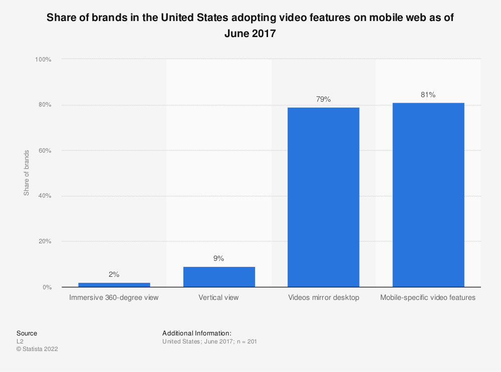Statistic: Share of brands in the United States adopting video features on mobile web as of June 2017 | Statista