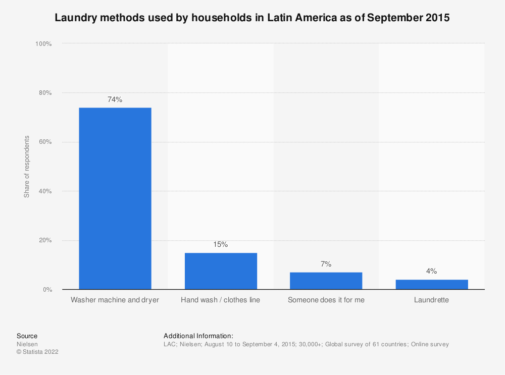 Statistic: Laundry methods used by households in Latin America as of September 2015 | Statista