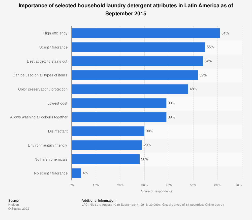 Statistic: Importance of selected household laundry detergent attributes in Latin America as of September 2015 | Statista