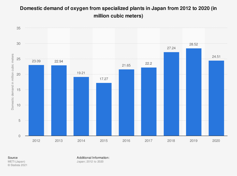 Statistic: Domestic demand of oxygen from specialized plants in Japan from 2012 to 2019 (in million cubic meters) | Statista