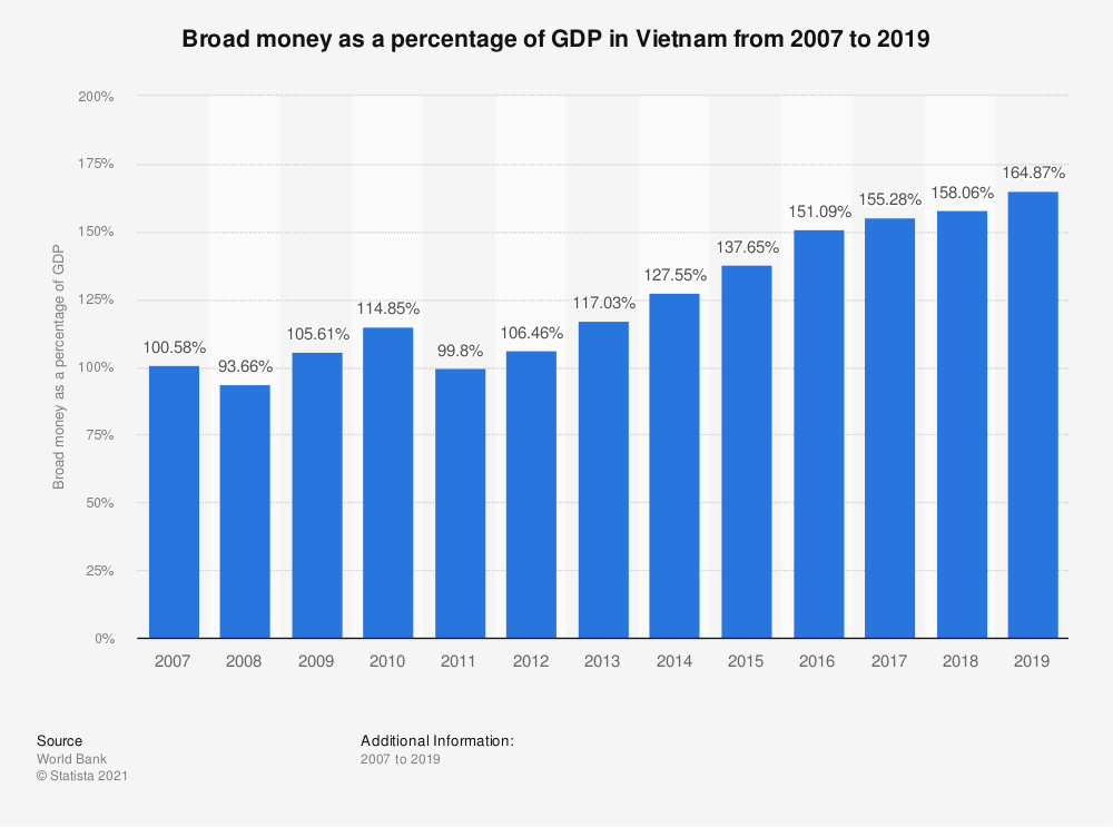 Statistic: Broad money as a percentage of GDP in Vietnam from 2006 to 2018 | Statista