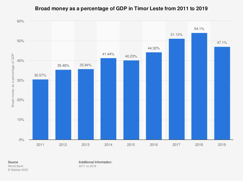 Statistic: Broad money as a percentage of GDP in Timor Leste from 2011 to 2019 | Statista