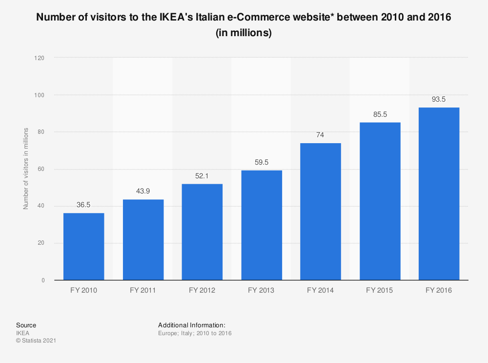 Statistic: Number of visits to the IKEA's Italian e-Commerce website between 2010  and 2016 (in millions)  | Statista