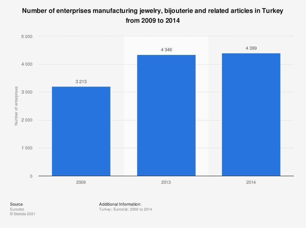 Statistic: Number of enterprises manufacturing jewelry, bijouterie and related articles in Turkey from 2009 to 2014 | Statista
