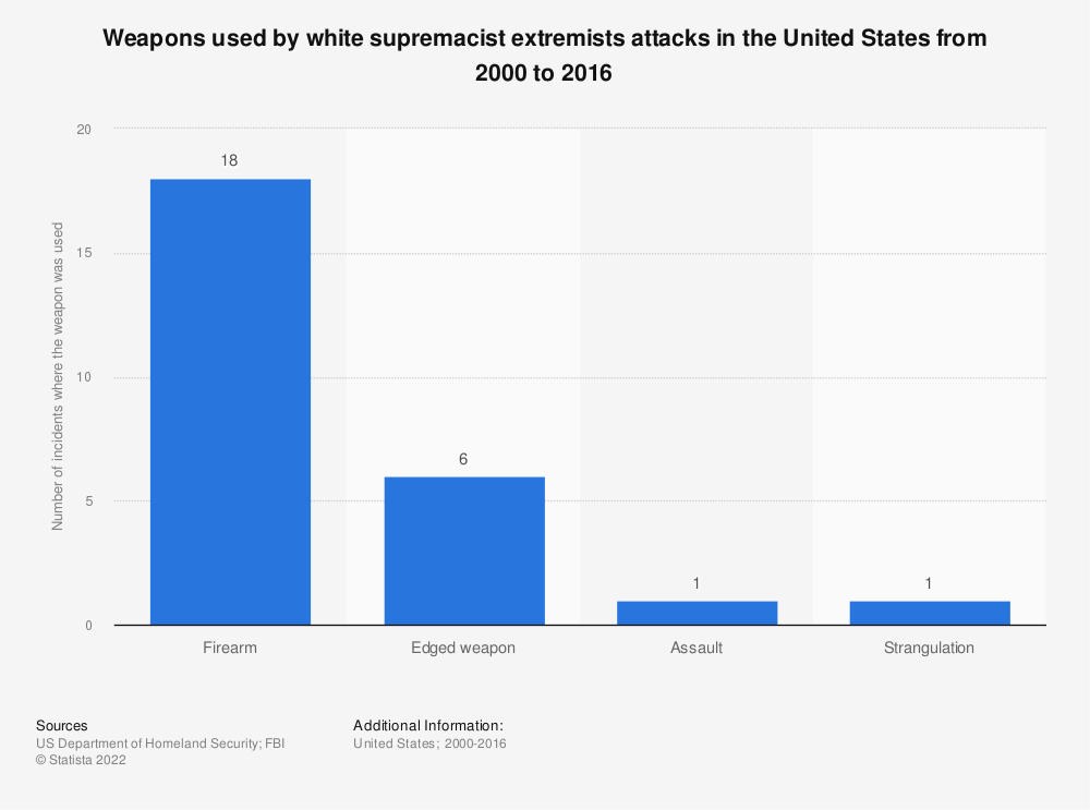 Statistic: Weapons used by white supremacist extremists attacks in the United States from 2000 to 2016  | Statista